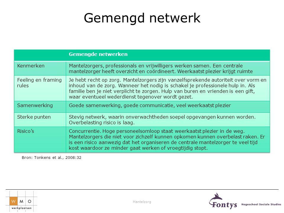 Mantelzorg Gemengd netwerk Bron: Tonkens et al., 2008:32