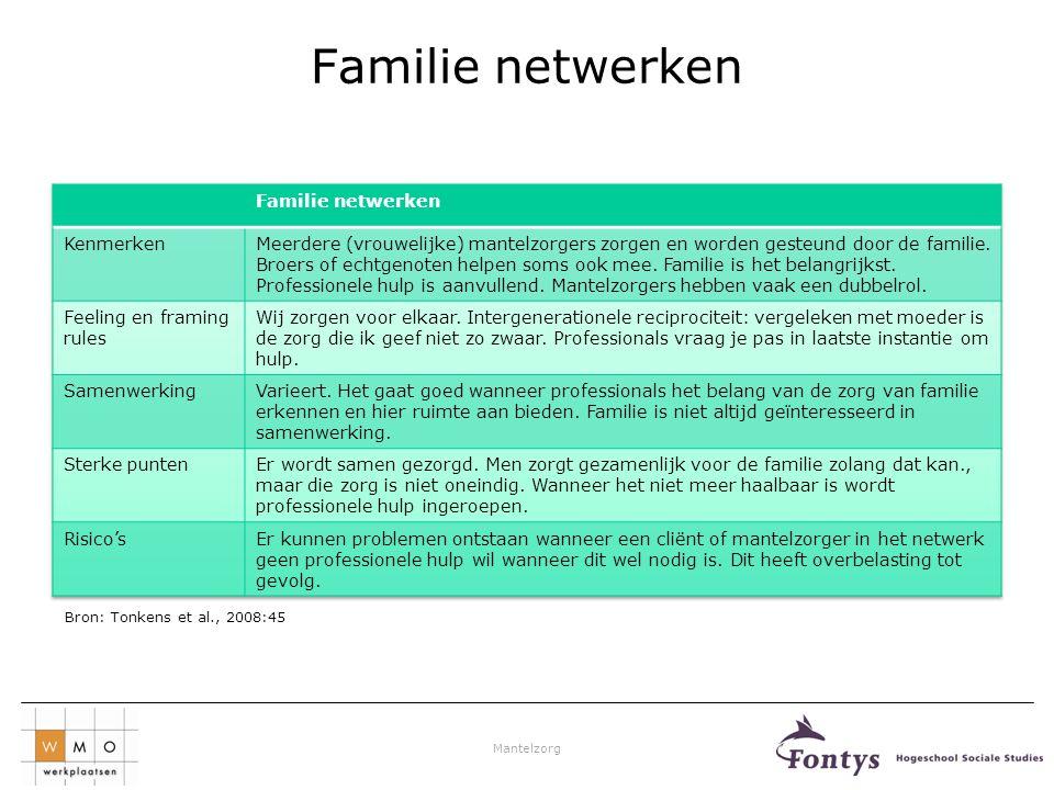 Mantelzorg Familie netwerken Bron: Tonkens et al., 2008:45