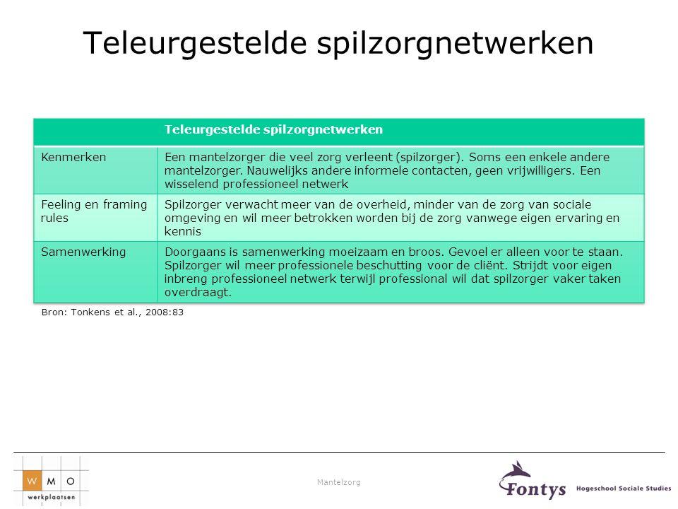 Mantelzorg Teleurgestelde spilzorgnetwerken Bron: Tonkens et al., 2008:83
