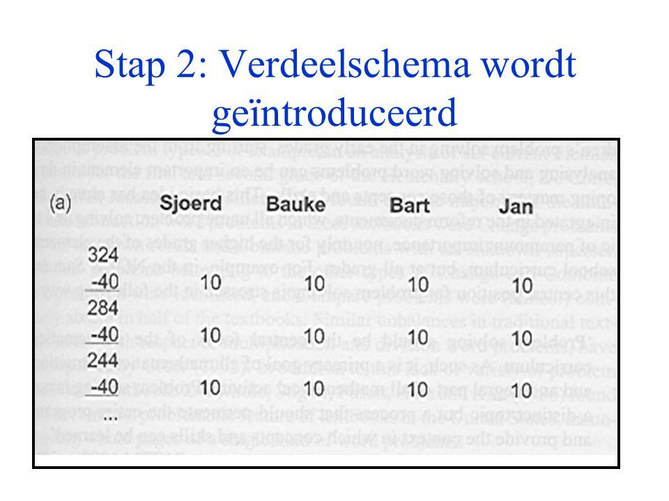 Stap 2: Verdeelschema wordt geïntroduceerd