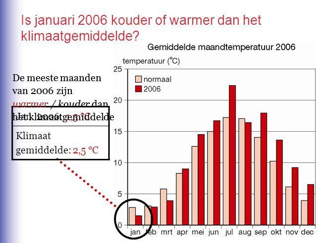 Is januari 2006 kouder of warmer dan het klimaatgemiddelde? Jan. 2006: 1,5 °C Klimaat gemiddelde: 2,5 °C De meeste maanden van 2006 zijn warmer / koud