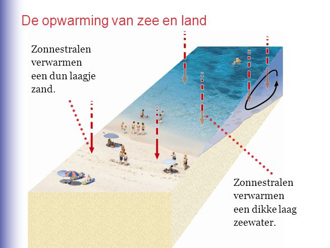 De opwarming van zee en land Zonnestralen verwarmen een dun laagje zand. Zonnestralen verwarmen een dikke laag zeewater.