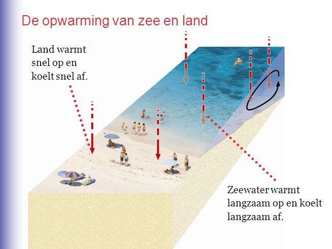 De opwarming van zee en land Land warmt snel op en koelt snel af. Zeewater warmt langzaam op en koelt langzaam af.