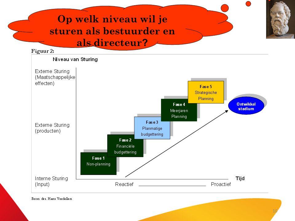 Op welk niveau wil je sturen als bestuurder en als directeur ? 10