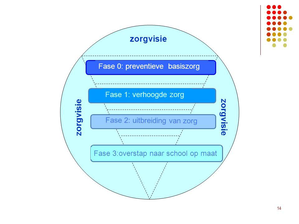 14 zorgvisie Fase 0: preventieve basiszorg Fase 1: verhoogde zorg Fase 2: uitbreiding van zorg Fase 3:overstap naar school op maat