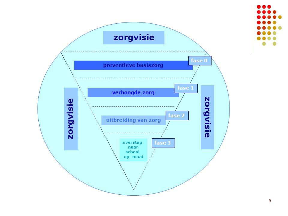 9 preventieve basiszorg verhoogde zorg uitbreiding van zorg overstap naar school op maat zorgvisie fase 0 fase 1 fase 2 fase 3 zorgvisie