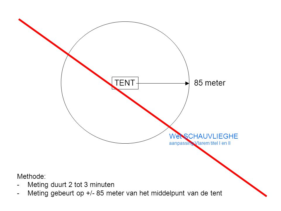 Methode: -Meting duurt 2 tot 3 minuten -Meting gebeurt op +/- 85 meter van het middelpunt van de tent TENT 85 meter Wet SCHAUVLIEGHE aanpassing Vlarem