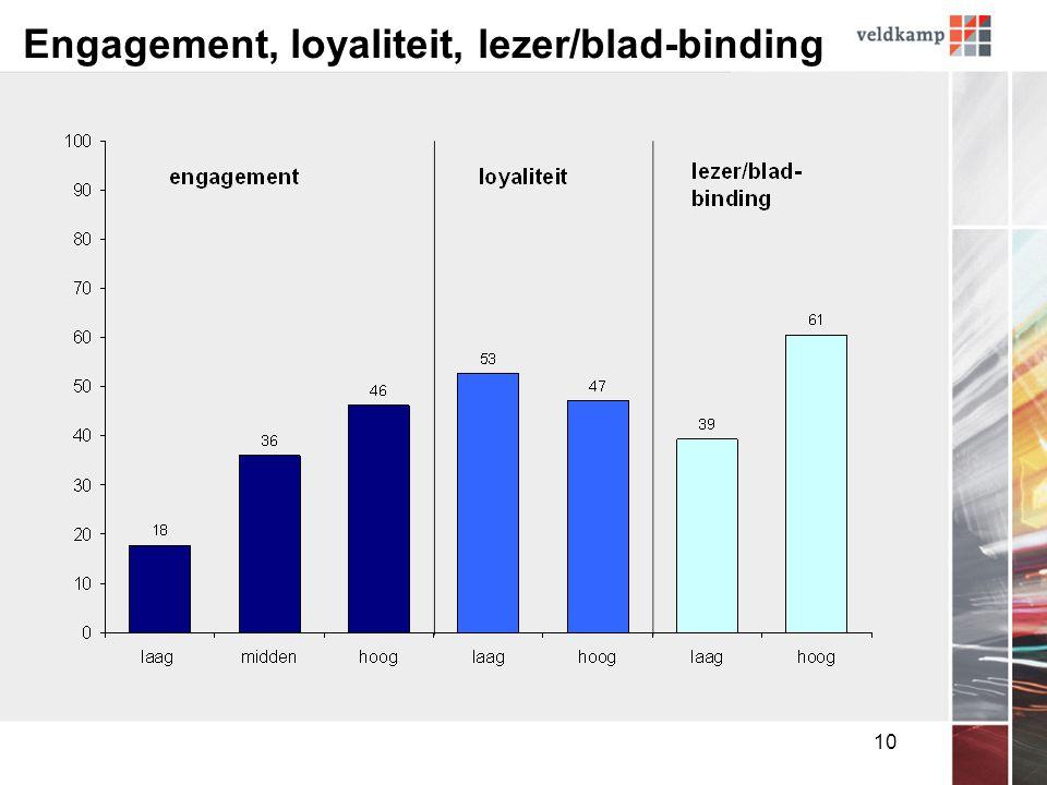 10 Engagement, loyaliteit, lezer/blad-binding