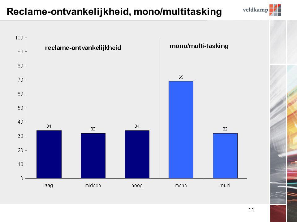 11 Reclame-ontvankelijkheid, mono/multitasking