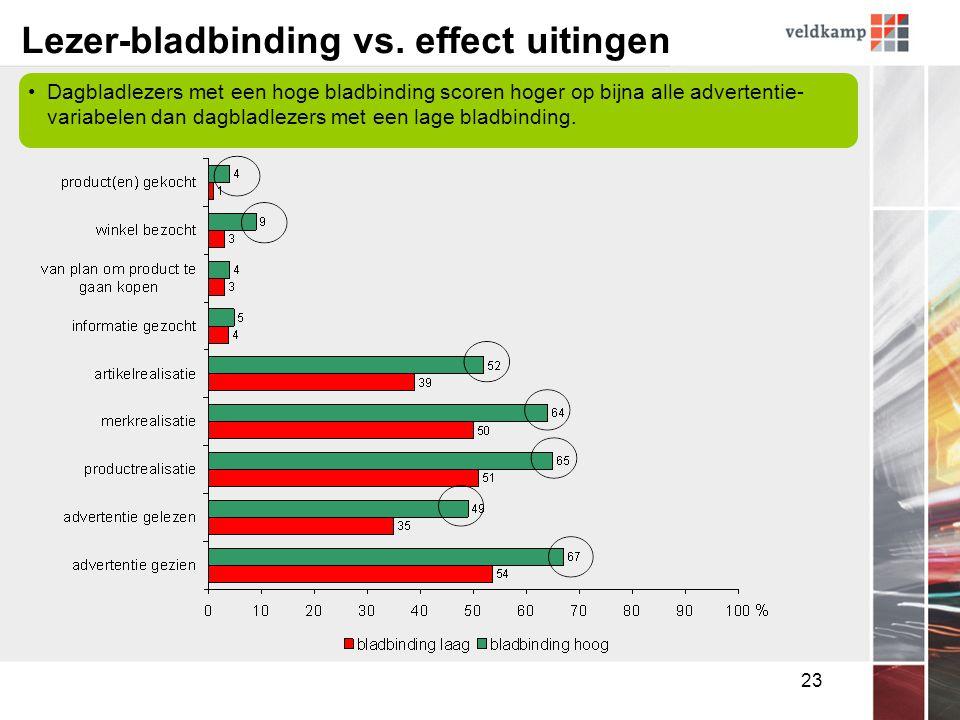 23 Lezer-bladbinding vs.