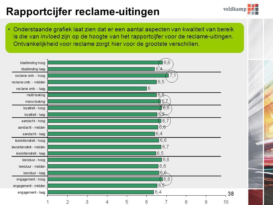 38 Rapportcijfer reclame-uitingen •Onderstaande grafiek laat zien dat er een aantal aspecten van kwaliteit van bereik is die van invloed zijn op de hoogte van het rapportcijfer voor de reclame-uitingen.