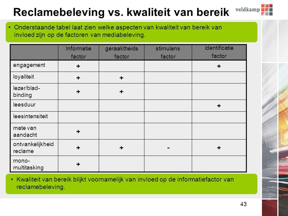 43 Reclamebeleving vs.