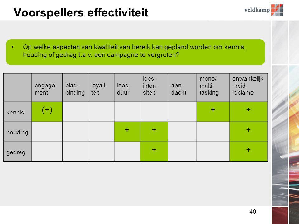 49 Voorspellers effectiviteit •Op welke aspecten van kwaliteit van bereik kan gepland worden om kennis, houding of gedrag t.a.v.