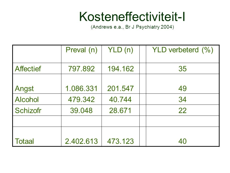 Kosteneffectiviteit-I (Andrews e.a., Br J Psychiatry 2004) Preval (n)YLD (n)YLD verbeterd (%) Affectief797.892194.16235 Angst1.086.331201.54749 Alcoho