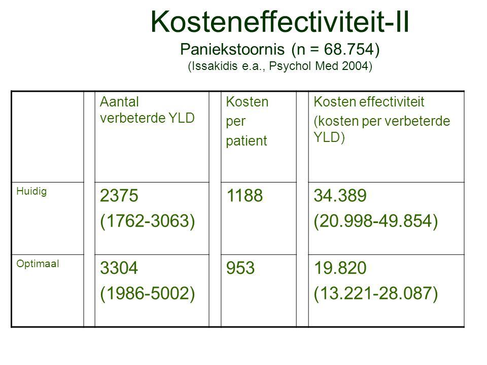 Kosteneffectiviteit-II Paniekstoornis (n = 68.754) (Issakidis e.a., Psychol Med 2004) Aantal verbeterde YLD Kosten per patient Kosten effectiviteit (k