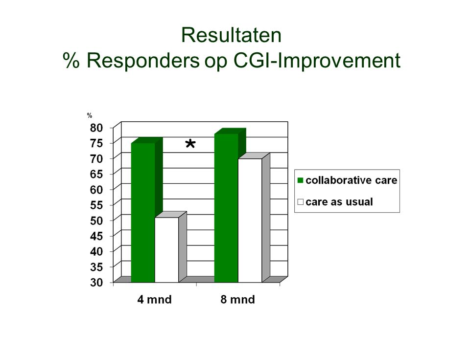 Resultaten % Responders op CGI-Improvement *