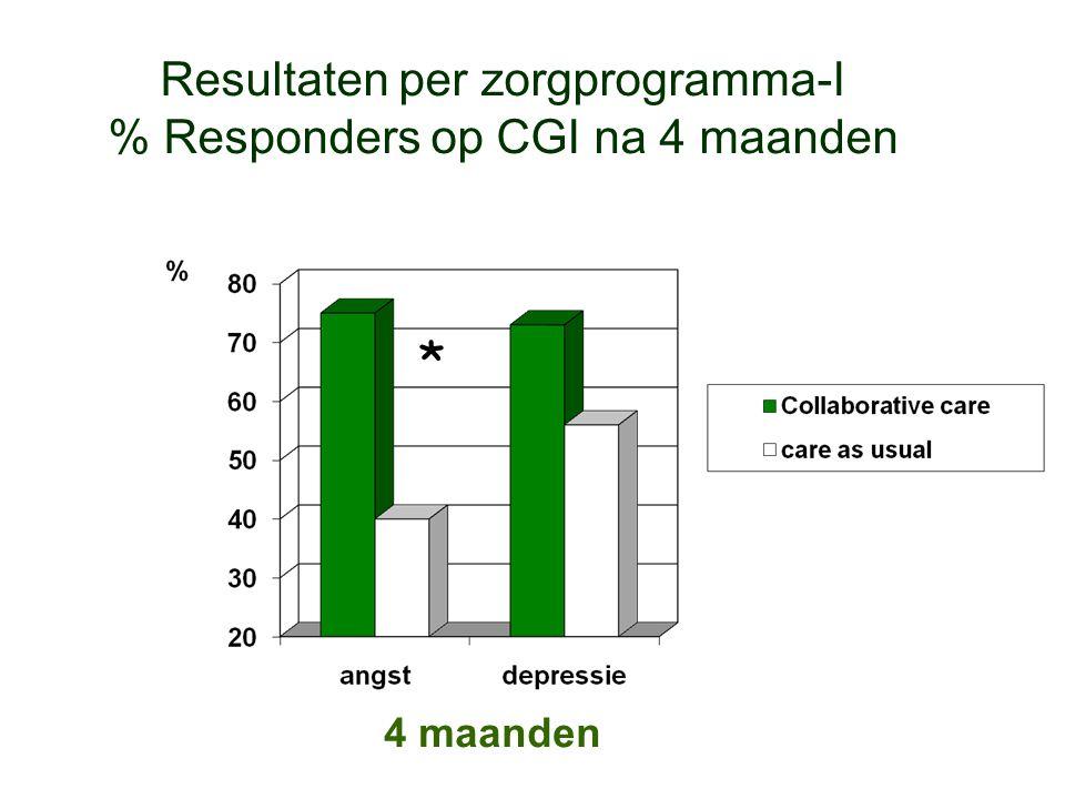 Resultaten per zorgprogramma-I % Responders op CGI na 4 maanden 4 maanden *