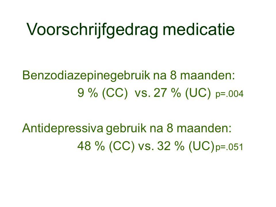 Voorschrijfgedrag medicatie Benzodiazepinegebruik na 8 maanden: 9 % (CC) vs. 27 % (UC) p=.004 Antidepressiva gebruik na 8 maanden: 48 % (CC) vs. 32 %