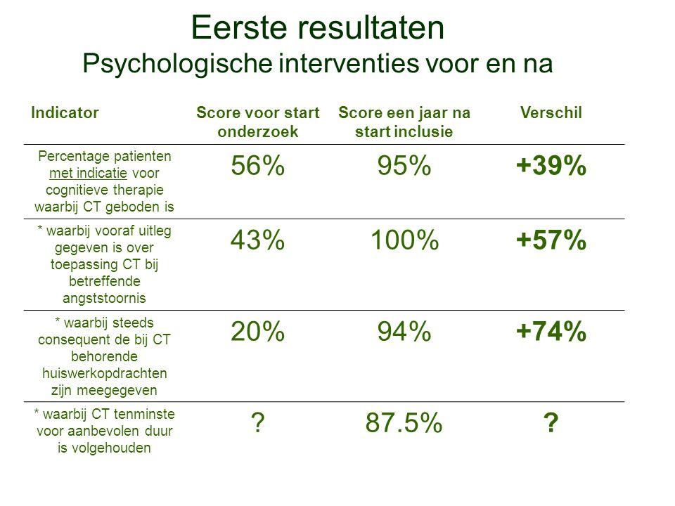 Eerste resultaten Psychologische interventies voor en na IndicatorScore voor start onderzoek Score een jaar na start inclusie Verschil Percentage pati