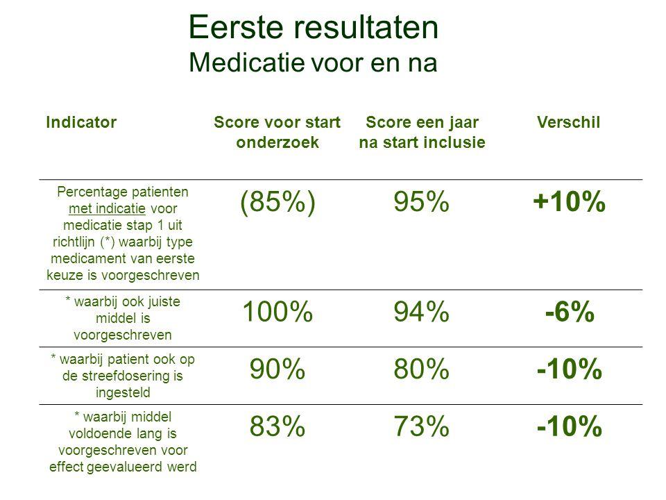 Eerste resultaten Medicatie voor en na IndicatorScore voor start onderzoek Score een jaar na start inclusie Verschil Percentage patienten met indicati