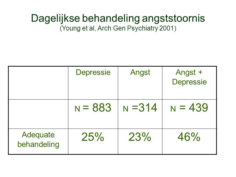 Kwaliteit behandeling 2001-2003 (Wang et al, Arch Gen Psychiatry 2005; Fernandez et al, Br J Psychiatry 2007) Adequate behandeling angst en depressie European Study of the Epidemiology of Mental Disorders 57% National Comorbidity Study 51%