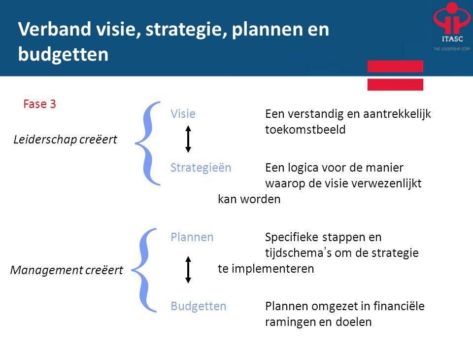 VisieEen verstandig en aantrekkelijk toekomstbeeld StrategieënEen logica voor de manier waarop de visie verwezenlijkt kan worden PlannenSpecifieke sta