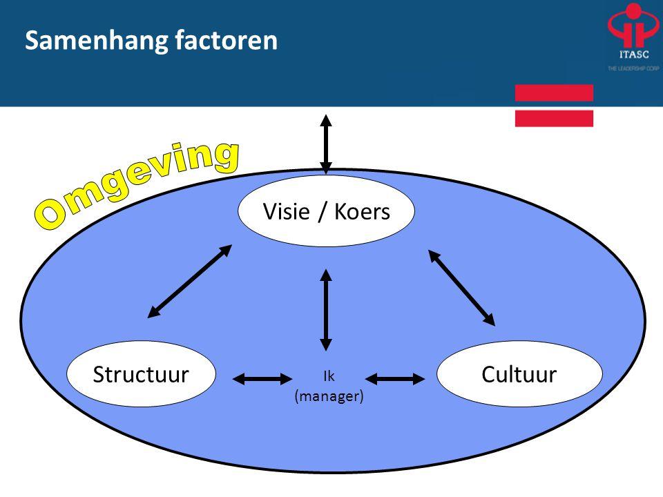 Visie / Koers CultuurStructuur Ik (manager) Samenhang factoren