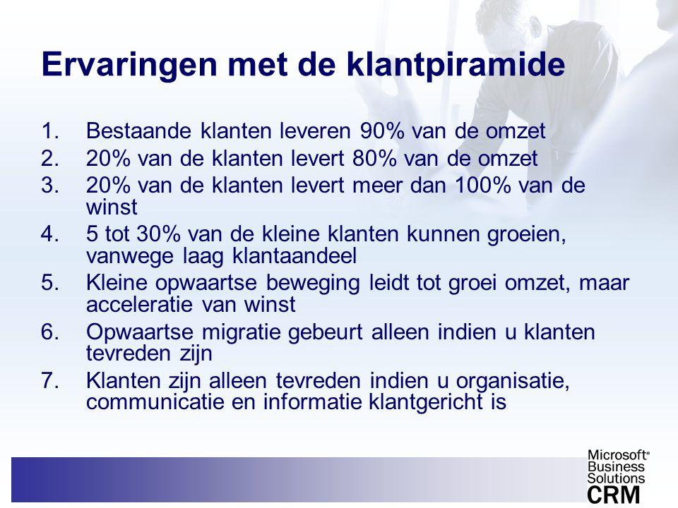 Ervaringen met de klantpiramide 1.Bestaande klanten leveren 90% van de omzet 2.20% van de klanten levert 80% van de omzet 3.20% van de klanten levert
