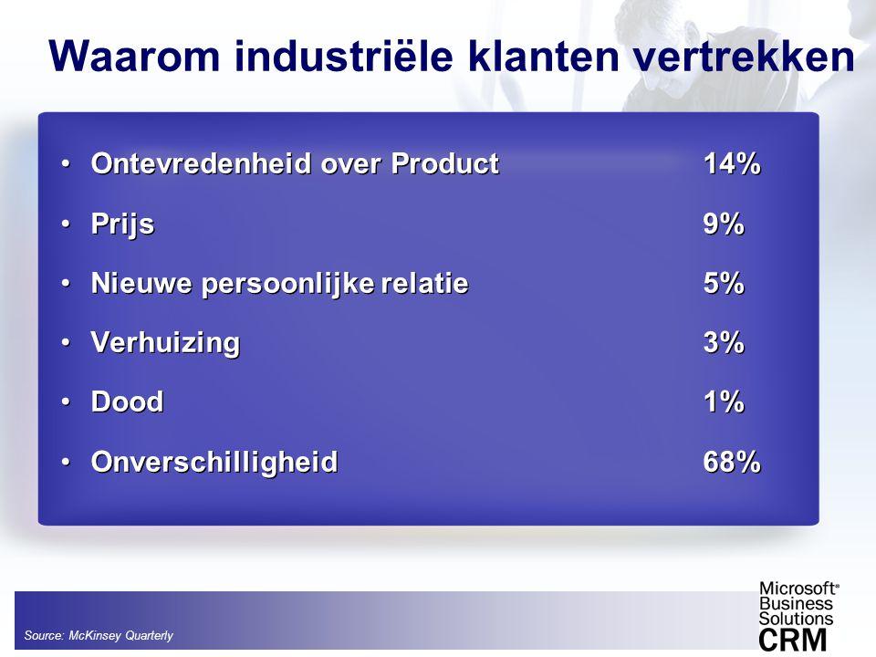 •Ontevredenheid over Product 14% •Prijs 9% •Nieuwe persoonlijke relatie 5% •Verhuizing3% •Dood 1% •Onverschilligheid68% •Ontevredenheid over Product 1