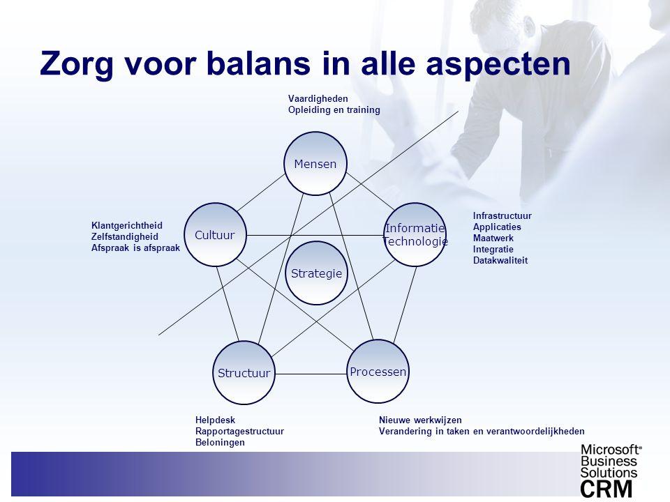 Zorg voor balans in alle aspecten Cultuur Structuur Informatie Technologie Mensen Strategie Processen Infrastructuur Applicaties Maatwerk Integratie D