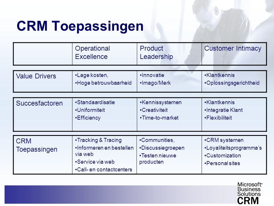 CRM Toepassingen •Tracking & Tracing •Informeren en bestellen via web •Service via web •Call- en contactcenters •Communities, •Discussiegroepen •Teste
