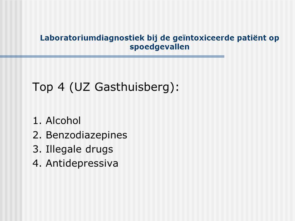 Laboratoriumdiagnostiek bij de geïntoxiceerde patiënt op spoedgevallen Top 4 (UZ Gasthuisberg): 1. Alcohol 2. Benzodiazepines 3. Illegale drugs 4. Ant
