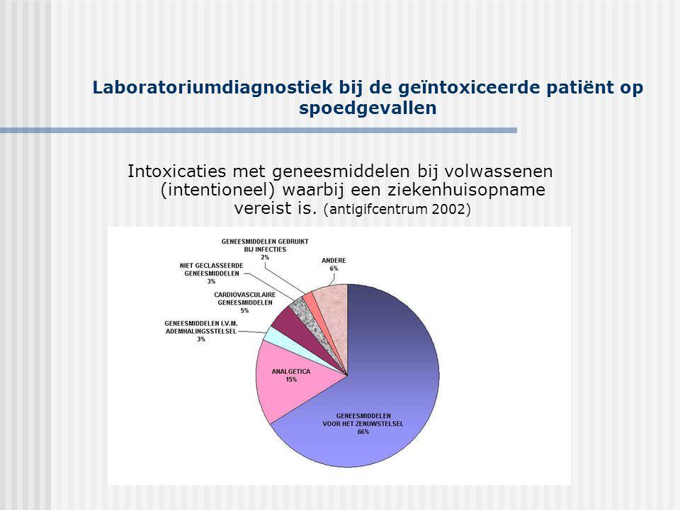 Laboratoriumdiagnostiek bij de geïntoxiceerde patiënt op spoedgevallen Intoxicaties met geneesmiddelen bij volwassenen (intentioneel) waarbij een ziek