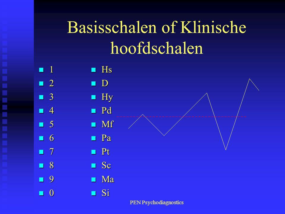 PEN Psychodiagnostics Basisschalen of Klinische hoofdschalen n1n1n1n1 n2n2n2n2 n3n3n3n3 n4n4n4n4 n5n5n5n5 n6n6n6n6 n7n7n7n7 n8n8n8n8 n9n9n9n9 n0n0n0n0