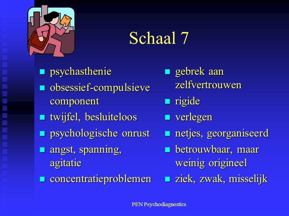 PEN Psychodiagnostics Schaal 7 n psychasthenie n obsessief-compulsieve component n twijfel, besluiteloos n psychologische onrust n angst, spanning, ag