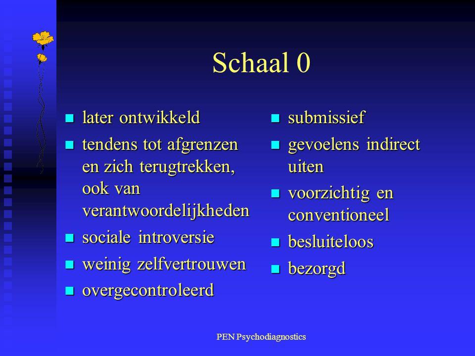 PEN Psychodiagnostics Schaal 0 n later ontwikkeld n tendens tot afgrenzen en zich terugtrekken, ook van verantwoordelijkheden n sociale introversie n