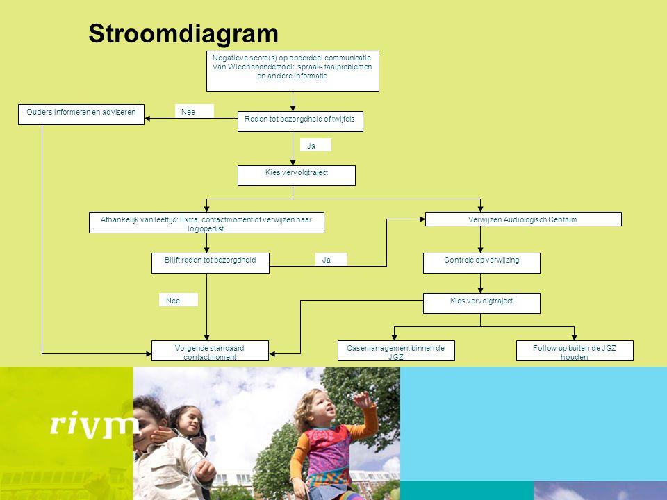 Stroomdiagram Verwijzen Audiologisch Centrum Negatieve score(s) op onderdeel communicatie Van Wiechenonderzoek, spraak- taalproblemen en andere inform
