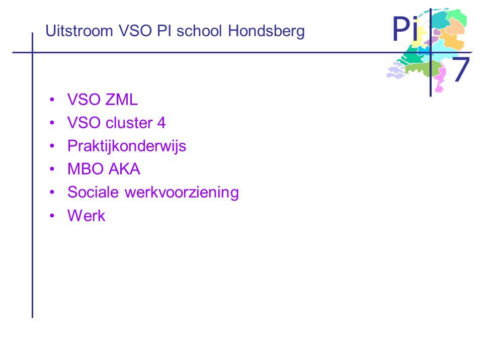 Pi 7 Uitstroom VSO PI school Hondsberg •VSO ZML •VSO cluster 4 •Praktijkonderwijs •MBO AKA •Sociale werkvoorziening •Werk