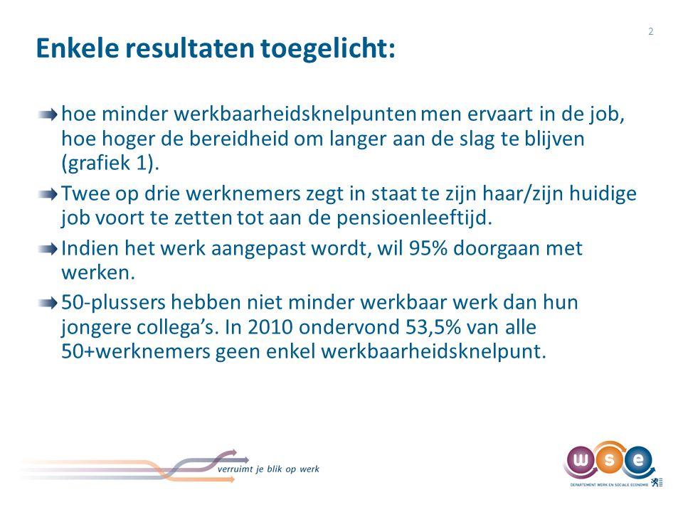 Enkele resultaten toegelicht: 2 hoe minder werkbaarheidsknelpunten men ervaart in de job, hoe hoger de bereidheid om langer aan de slag te blijven (grafiek 1).