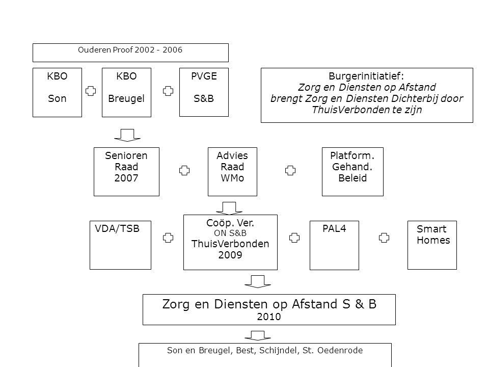 KBO Son KBO Breugel PVGE S&B Coöp.Ver. ON S&B ThuisVerbonden 2009 VDA/TSB Platform.