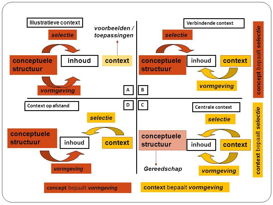 Illustratieve context Context op afstand Verbindende context Centrale context selectie vormgeving conceptuele structuur inhoud context selectie vormgeving inhoud context selectie vormgeving inhoud context inhoud context selectie vormgeving context bepaalt selectie concept bepaalt selectie concept bepaalt vormgeving context bepaalt vormgeving voorbeelden / toepassingen Gereedschap AB CD conceptuele structuur