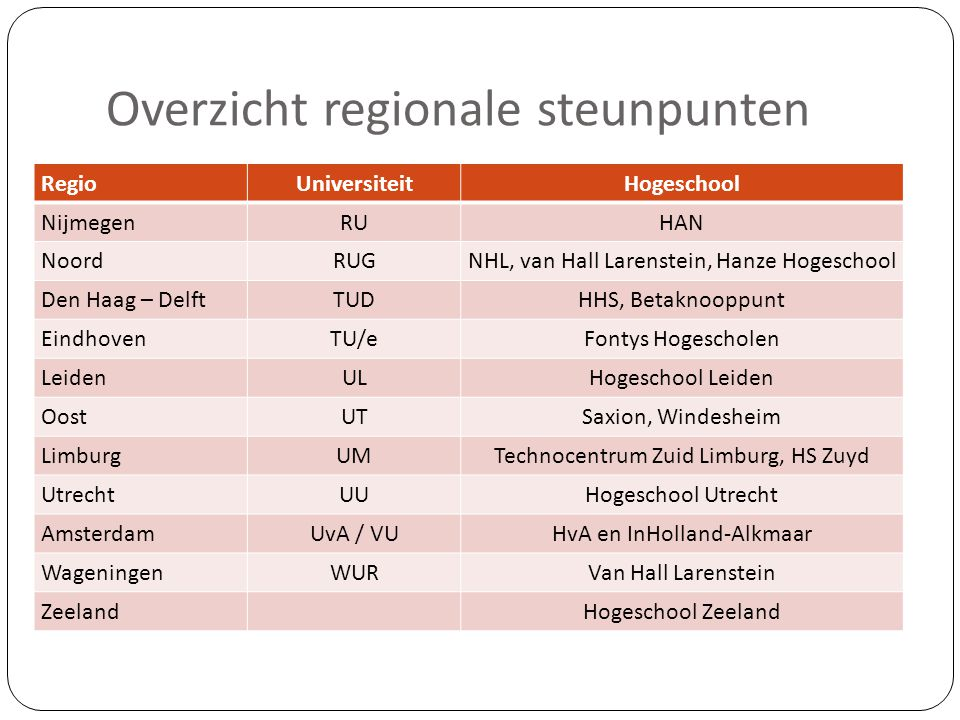 Overzicht regionale steunpunten RegioUniversiteitHogeschool NijmegenRUHAN NoordRUGNHL, van Hall Larenstein, Hanze Hogeschool Den Haag – DelftTUDHHS,