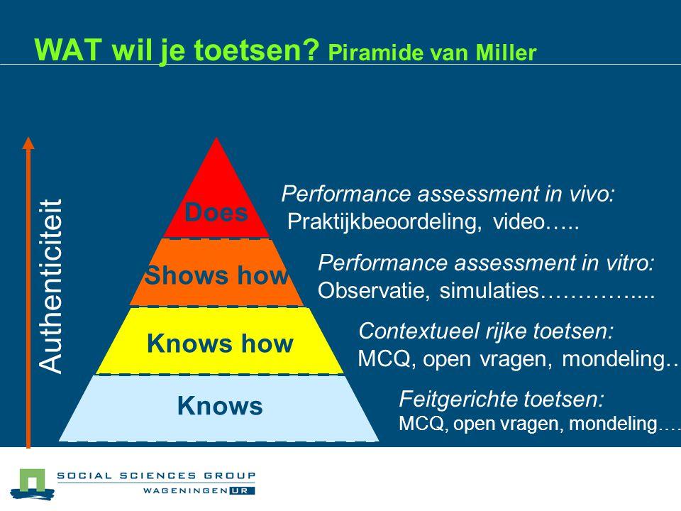 WAT wil je toetsen.Piramide van Miller Knows Feitgerichte toetsen: MCQ, open vragen, mondeling…..