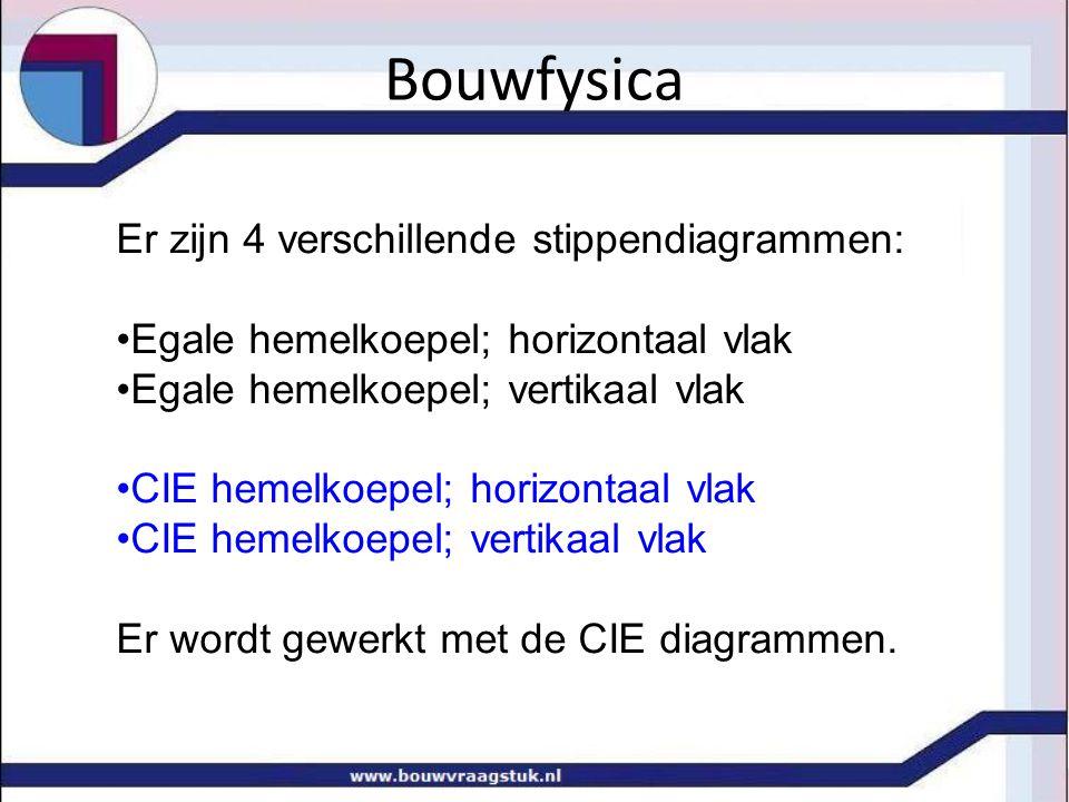 Bouwfysica Er zijn 4 verschillende stippendiagrammen: •Egale hemelkoepel; horizontaal vlak •Egale hemelkoepel; vertikaal vlak •CIE hemelkoepel; horizontaal vlak •CIE hemelkoepel; vertikaal vlak Er wordt gewerkt met de CIE diagrammen.