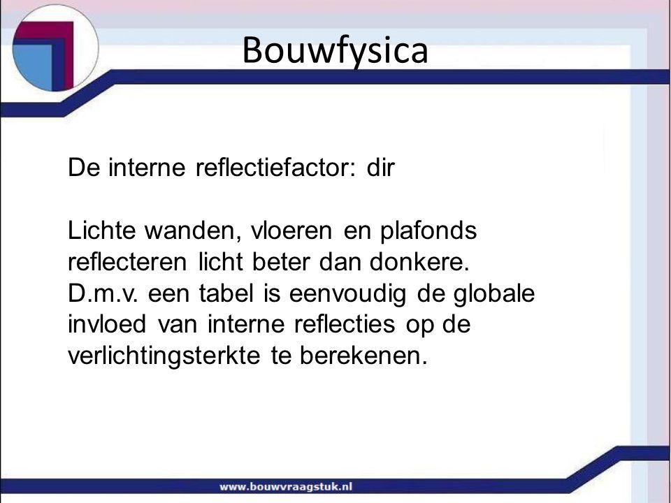 Bouwfysica De interne reflectiefactor: dir Lichte wanden, vloeren en plafonds reflecteren licht beter dan donkere.