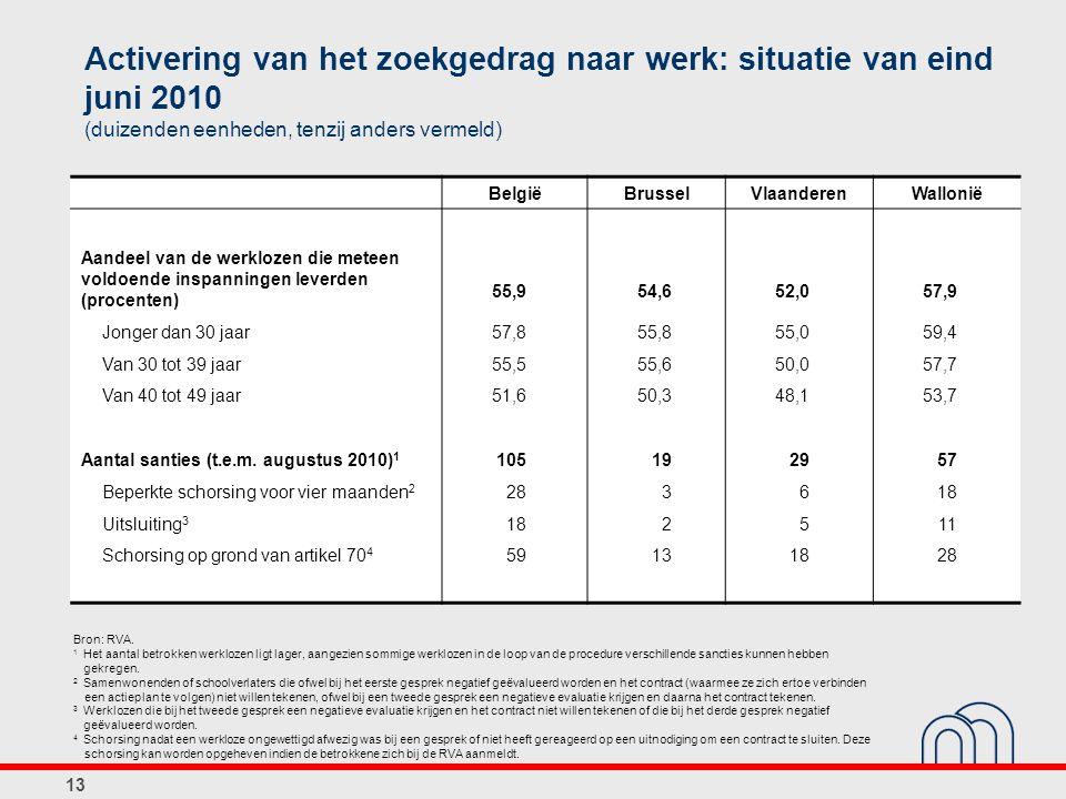 13 Activering van het zoekgedrag naar werk: situatie van eind juni 2010 (duizenden eenheden, tenzij anders vermeld) BelgiëBrusselVlaanderenWallonië Aandeel van de werklozen die meteen voldoende inspanningen leverden (procenten) 55,954,652,057,9 Jonger dan 30 jaar57,855,855,059,4 Van 30 tot 39 jaar55,555,650,057,7 Van 40 tot 49 jaar51,650,348,153,7 Aantal santies (t.e.m.