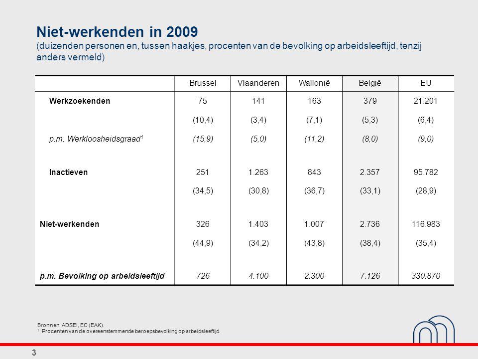 3 Niet-werkenden in 2009 (duizenden personen en, tussen haakjes, procenten van de bevolking op arbeidsleeftijd, tenzij anders vermeld) BrusselVlaanderenWalloniëBelgiëEU Werkzoekenden7514116337921.201 (10,4)(3,4)(7,1)(5,3)(6,4) p.m.