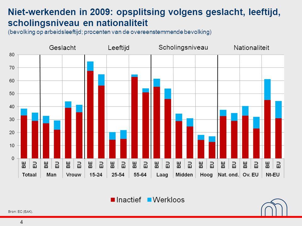4 Niet-werkenden in 2009: opsplitsing volgens geslacht, leeftijd, scholingsniveau en nationaliteit (bevolking op arbeidsleeftijd; procenten van de overeenstemmende bevolking) Bron: EC (EAK).