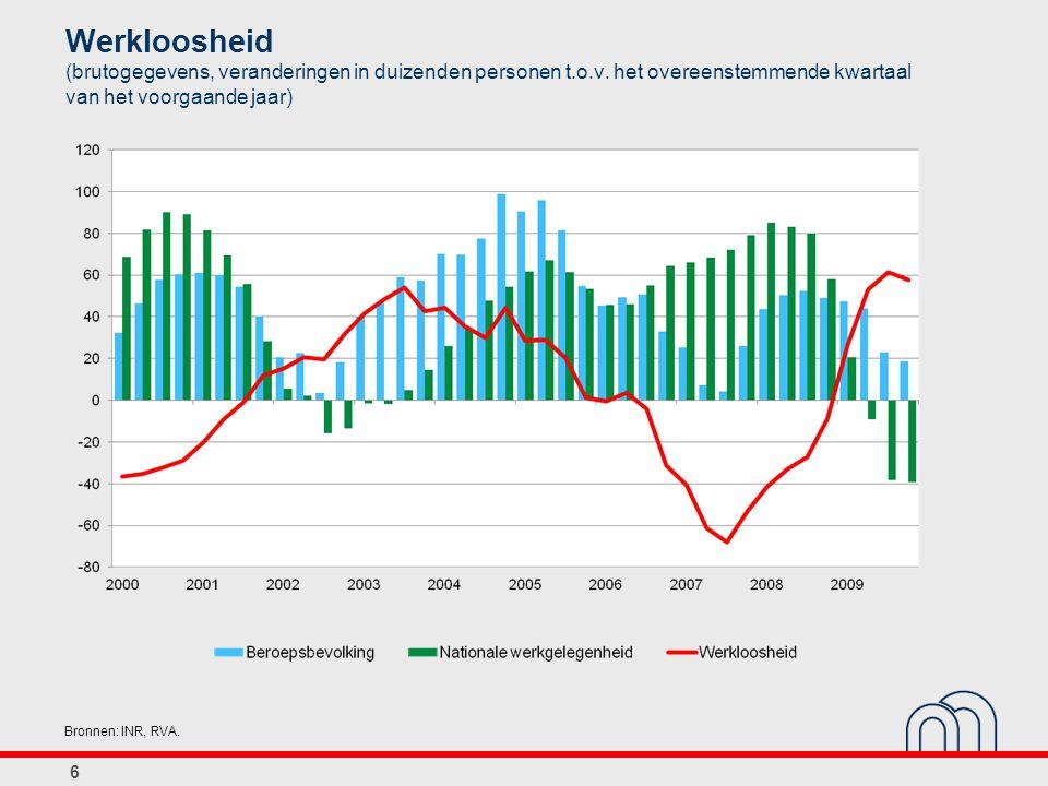 6 Werkloosheid (brutogegevens, veranderingen in duizenden personen t.o.v.
