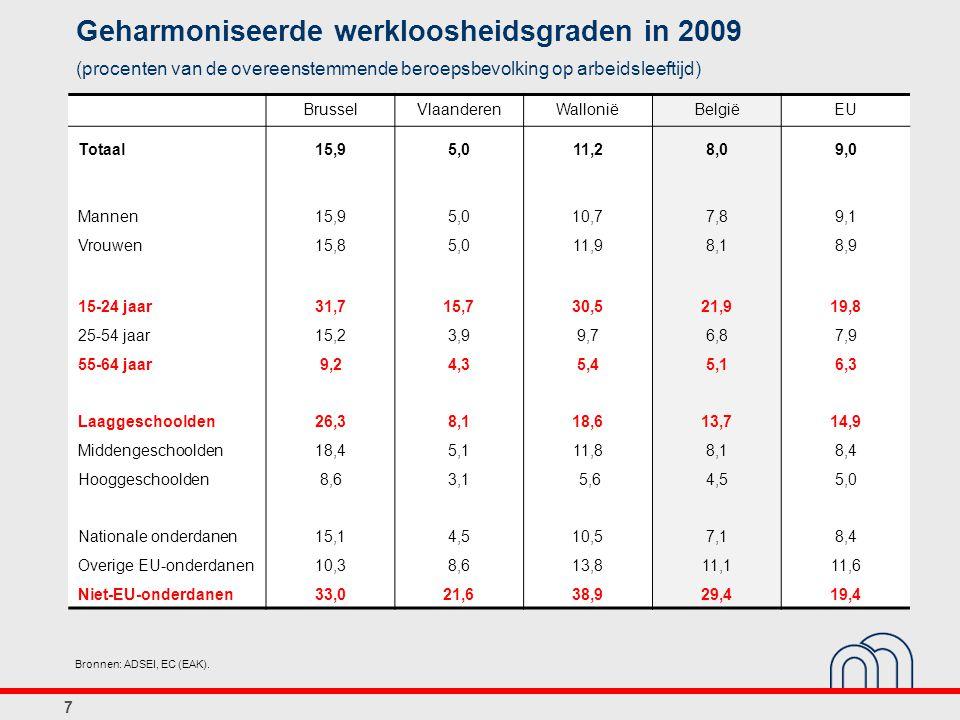7 Geharmoniseerde werkloosheidsgraden in 2009 (procenten van de overeenstemmende beroepsbevolking op arbeidsleeftijd) Texte BrusselVlaanderenWalloniëBelgiëEU Totaal15,95,011,28,09,0 Mannen15,95,010,77,89,1 Vrouwen15,85,011,98,18,9 15-24 jaar31,715,730,521,919,8 25-54 jaar15,23,99,76,87,9 55-64 jaar9,24,35,45,16,3 Laaggeschoolden26,38,118,613,714,9 Middengeschoolden18,45,111,88,18,4 Hooggeschoolden8,63,1 5,64,55,0 Nationale onderdanen15,14,510,57,18,4 Overige EU-onderdanen10,38,613,811,111,6 Niet-EU-onderdanen33,021,638,929,419,4 Bronnen: ADSEI, EC (EAK).